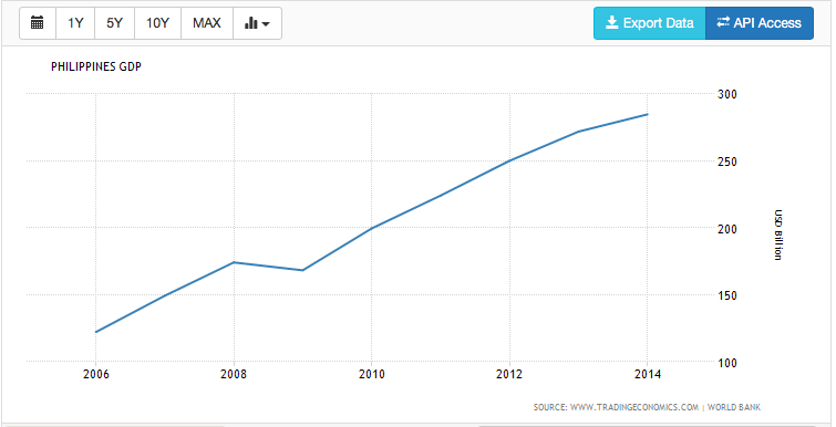 Figure 3.  PH GDP from 1996 to 2014