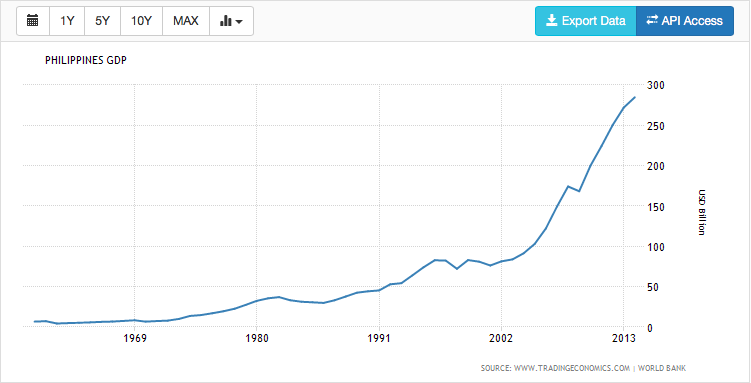 Figure 4. PH GDP from 1960 to 2014.