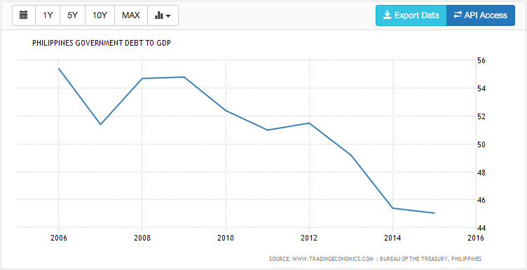 PH Debt to GDP Ration from 1996 to 2015.  Source: Tradingeconomics.com, Bureau of the Treasury, Philippines