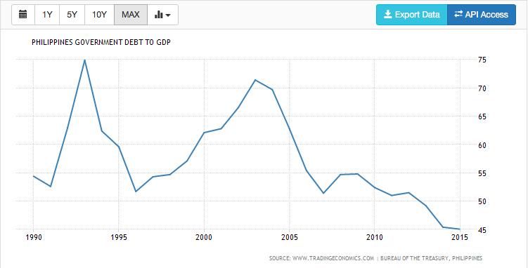 PH Debt to GDP Ration from 1990 to 2015.  Source: Tradingeconomics.com, Bureau of the Treasury, Philippines